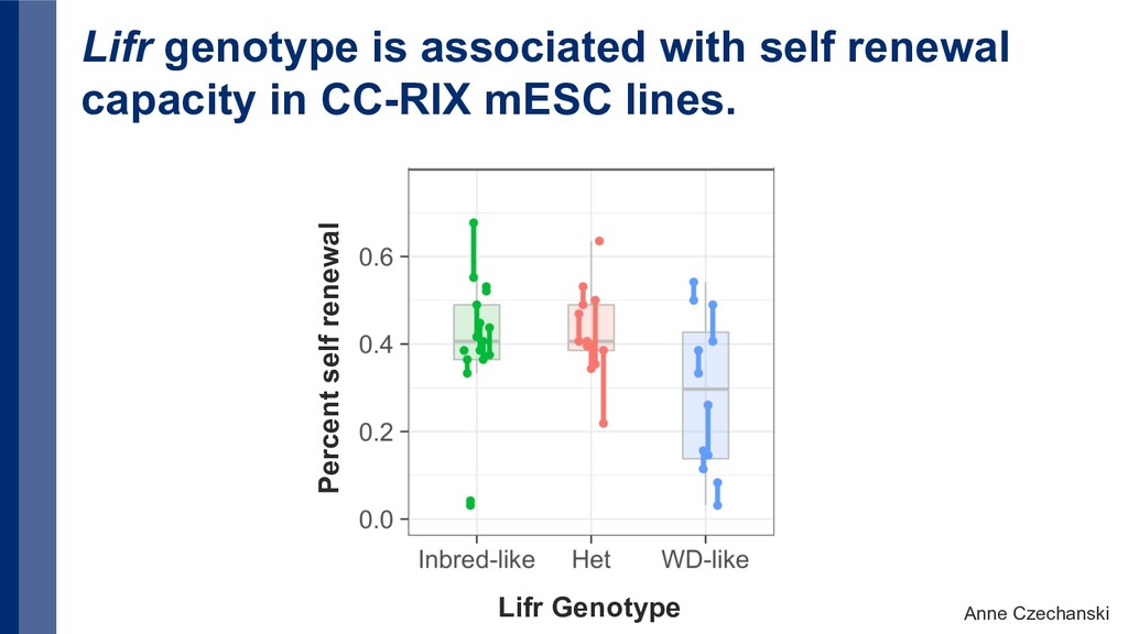 Lifr genotype is associated with self renewal c...