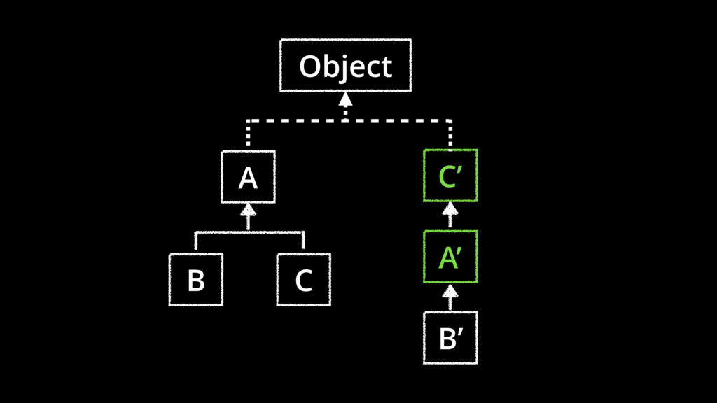 A B C A' B' C' Object