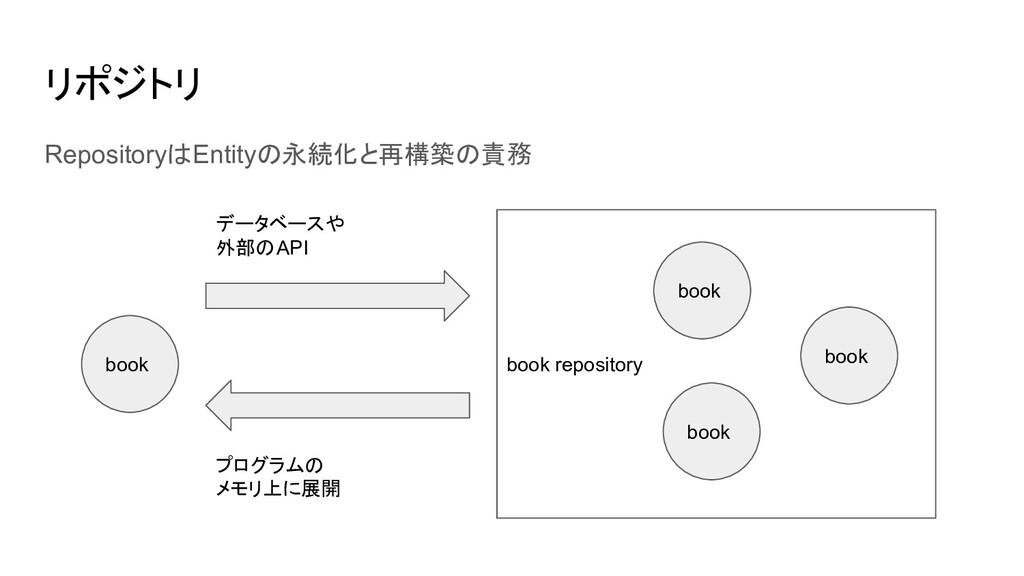 リポジトリ RepositoryはEntityの永続化と再構築の責務 book book re...