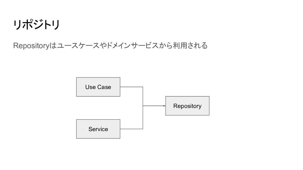 リポジトリ Repositoryはユースケースやドメインサービスから利用される Use Cas...