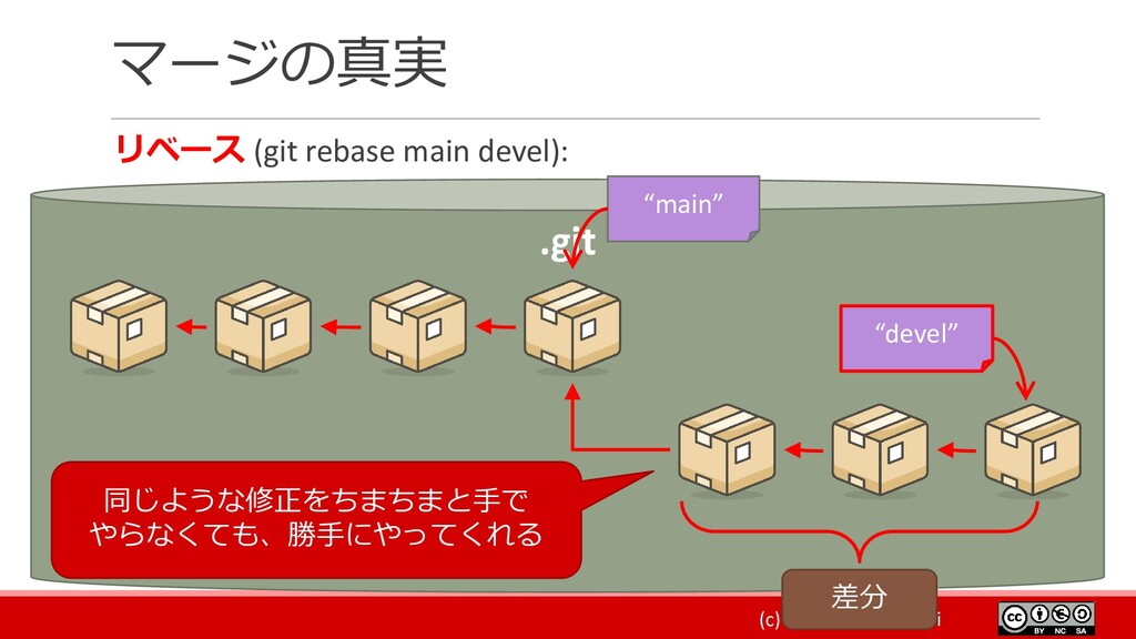 (c) 2021 Kouji Matsui マージの真実 リベース (git rebase m...