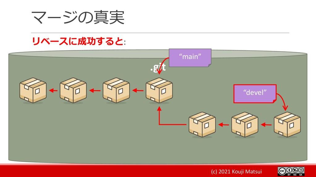 "(c) 2021 Kouji Matsui マージの真実 リベースに成功すると: .git ""..."