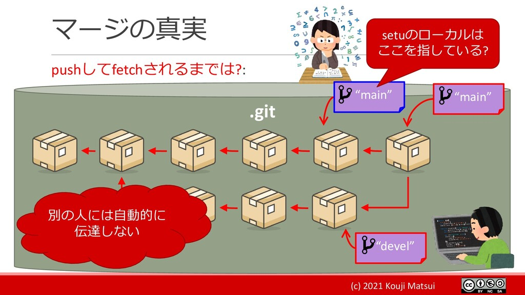 (c) 2021 Kouji Matsui マージの真実 pushしてfetchされるまでは?...