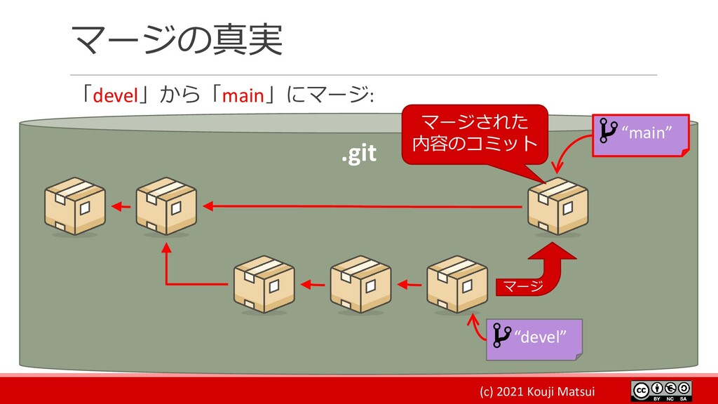 (c) 2021 Kouji Matsui マージの真実 「devel」から「main」にマー...