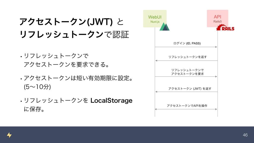 !46 ΞΫηετʔΫϯ +85 ͱ ϦϑϨογϡτʔΫϯͰূ WebUI Nuxt.j...