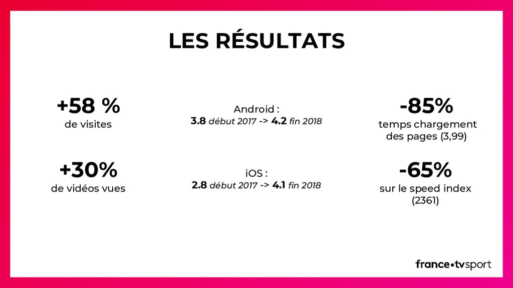 +58 % de visites +30% de vidéos vues Android : ...