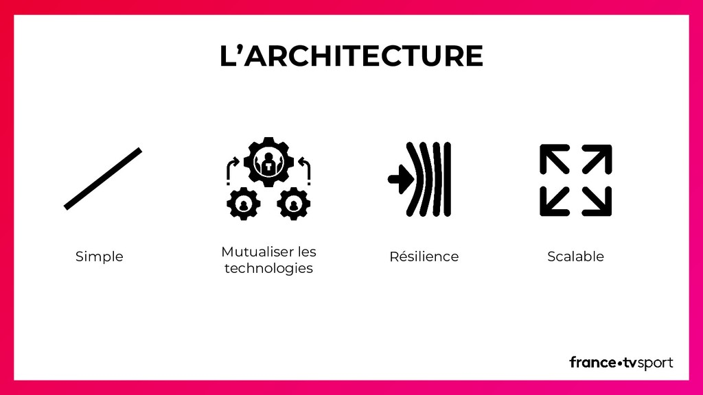 L'ARCHITECTURE Simple Mutualiser les technologi...