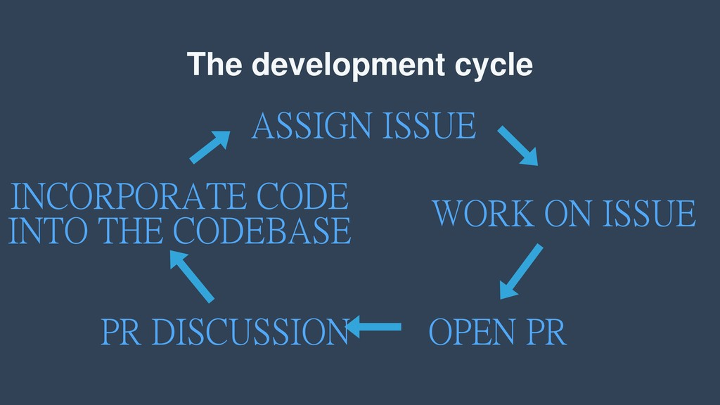 The development cycle ASSIGN ISSUE WORK ON ISSU...