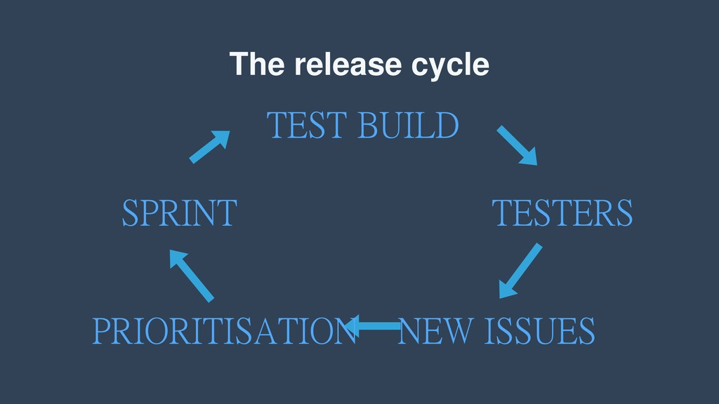 The release cycle TEST BUILD TESTERS NEW ISSUES...