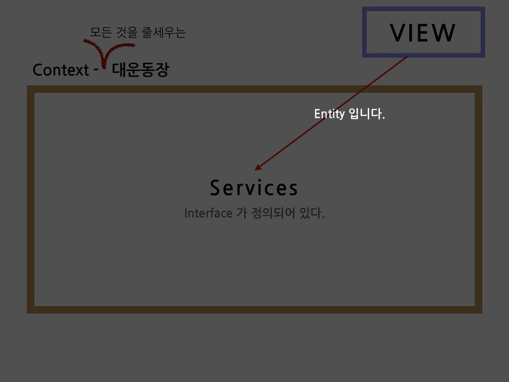 VIEW Services Interface 가 정의되어 있다. Context - 대운...