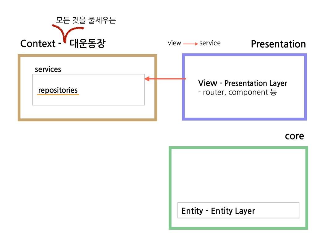 Context - 대운동장 모든 것을 줄세우는 Presentation services...
