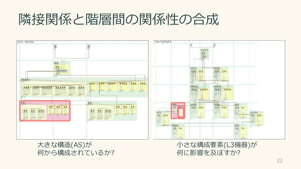 隣接関係と階層間の関係性の合成 22 大きな構造(AS)が 何から構成されているか? 小さな構...