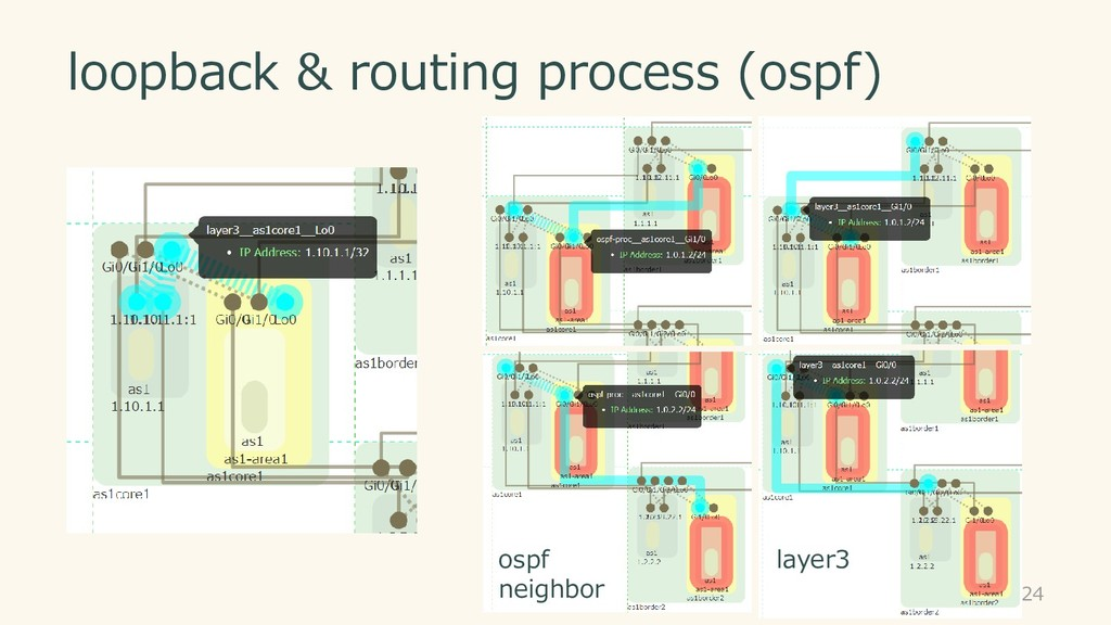 loopback & routing process (ospf) 24 ospf neigh...