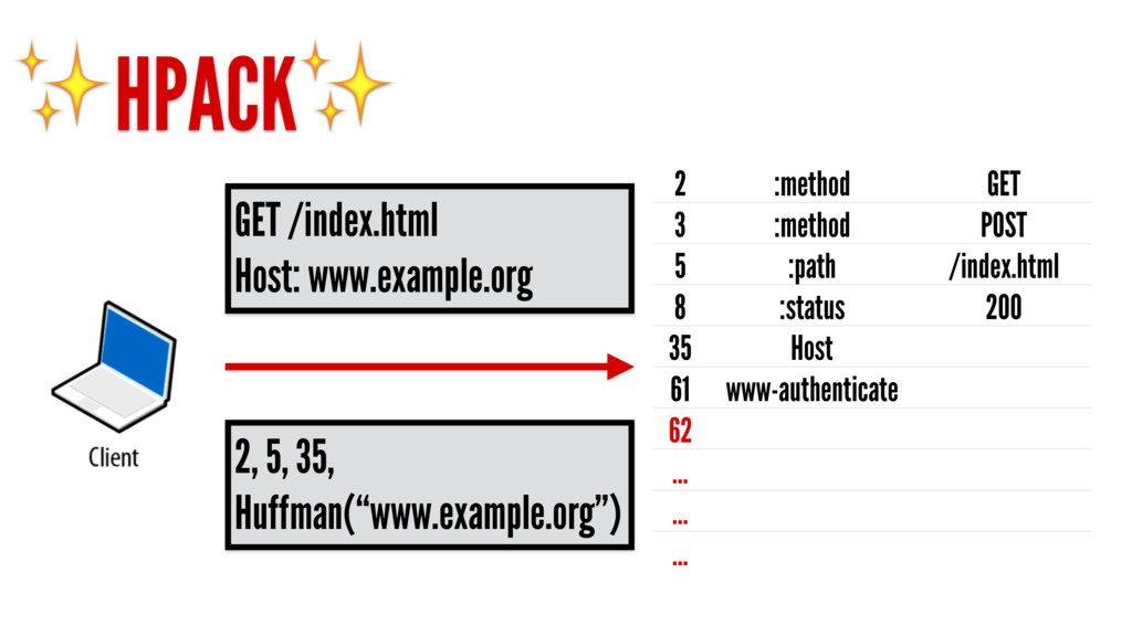 ✨HPACK✨ 2 :method GET 3 :method POST 5 :path /i...