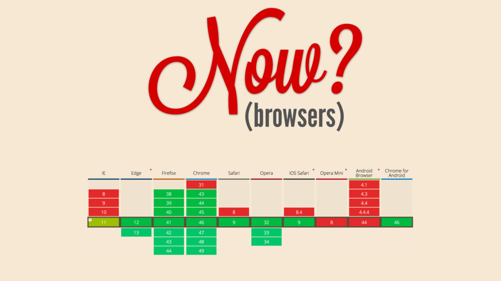 Now? (browsers)