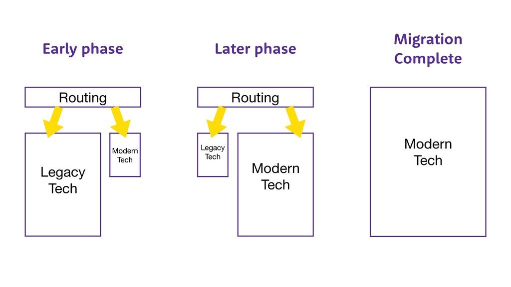 Routing Routing Modern  Tech Modern  Tech Legac...