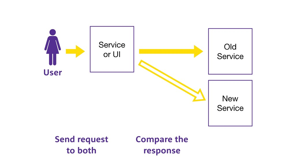 Service  or UI User Old  Service New  Service S...