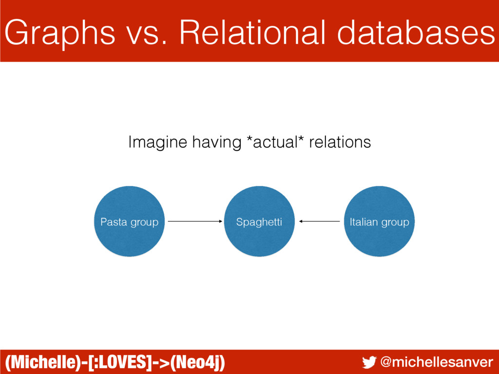 (Michelle)-[:LOVES]->(Neo4j) @michellesanver Gr...