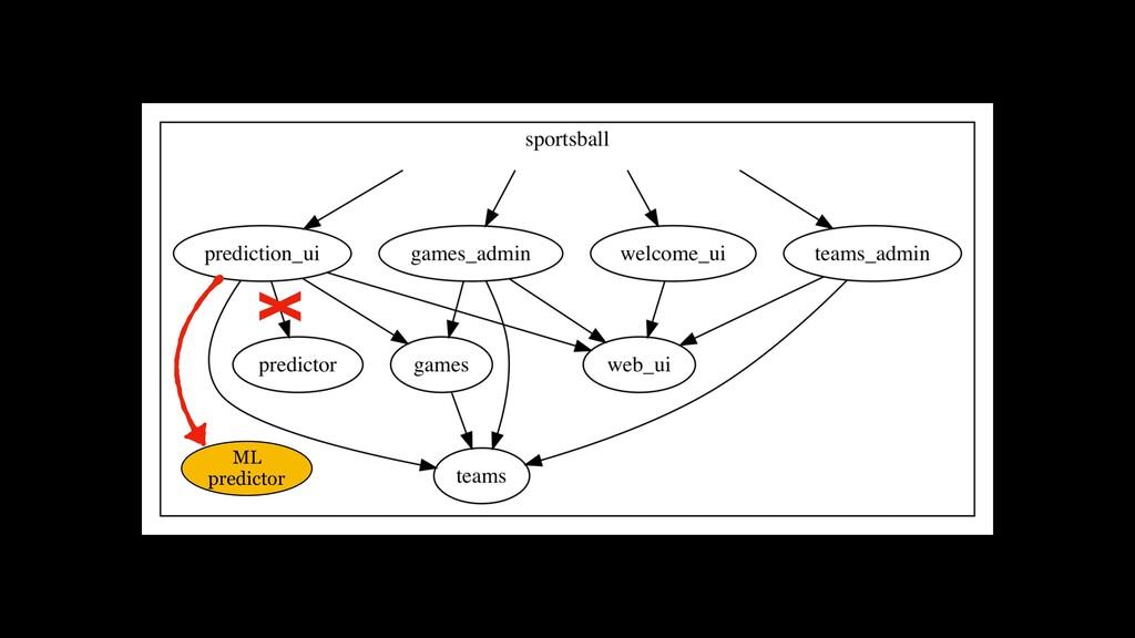 ML predictor X