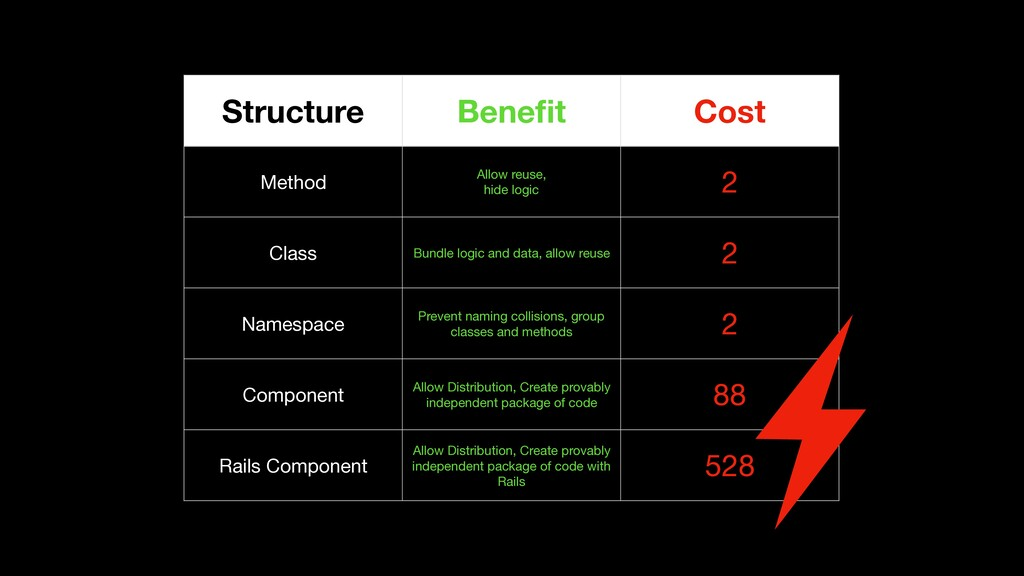 Structure Benefit Cost Method Allow reuse,  hid...