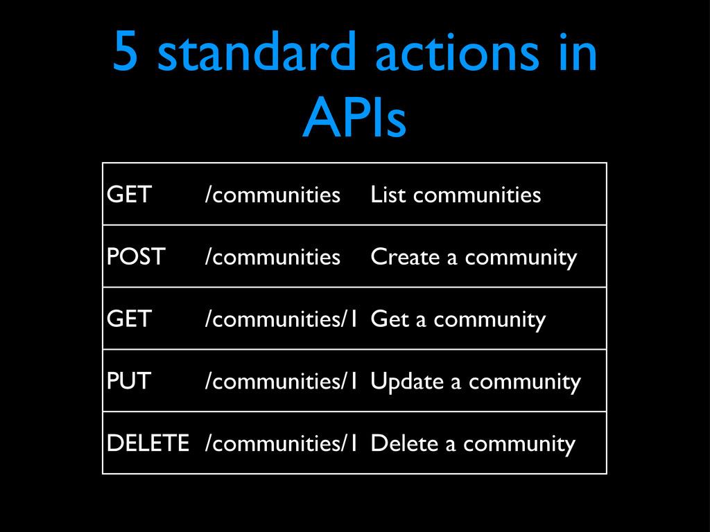5 standard actions in APIs GET /communities Lis...