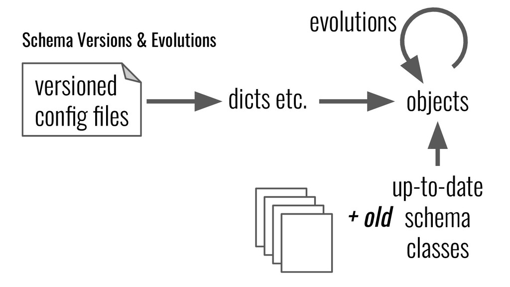 versioned config files dicts etc. objects evoluti...