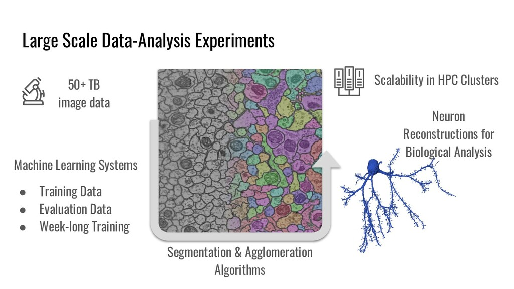 Large Scale Data-Analysis Experiments 50+TB im...