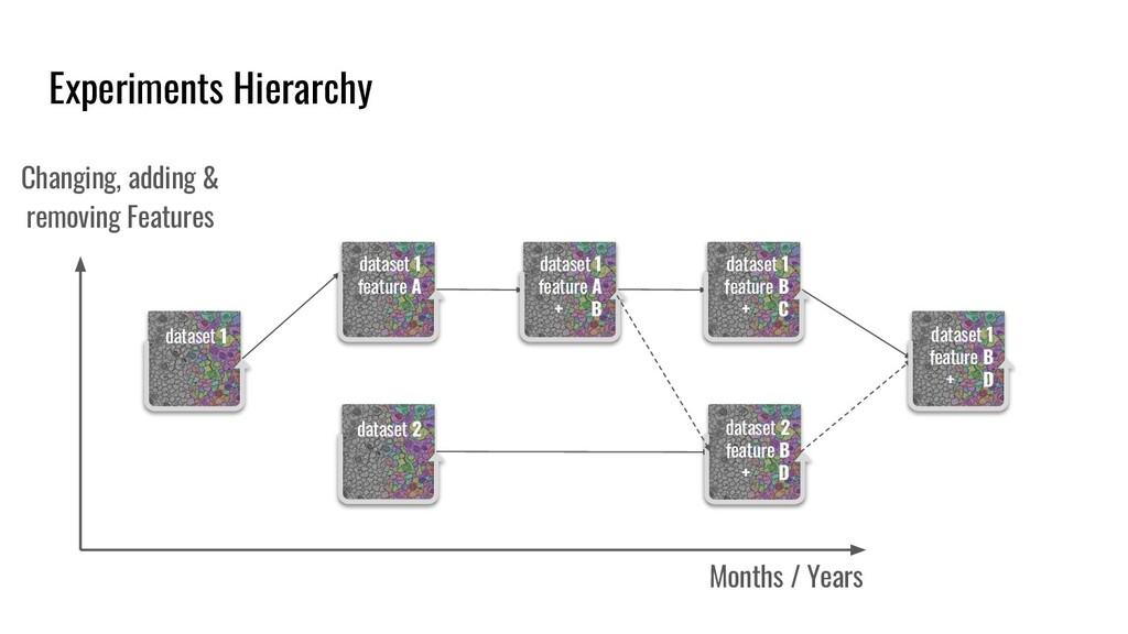 Experiments Hierarchy Months / Years Changing, ...