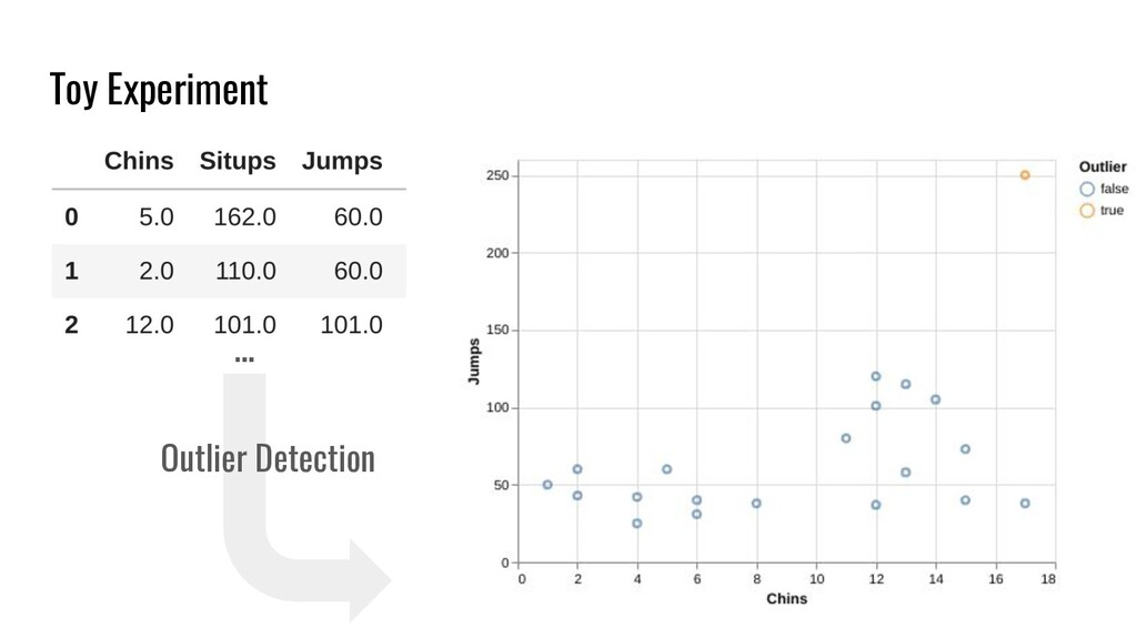 Toy Experiment Outlier Detection …