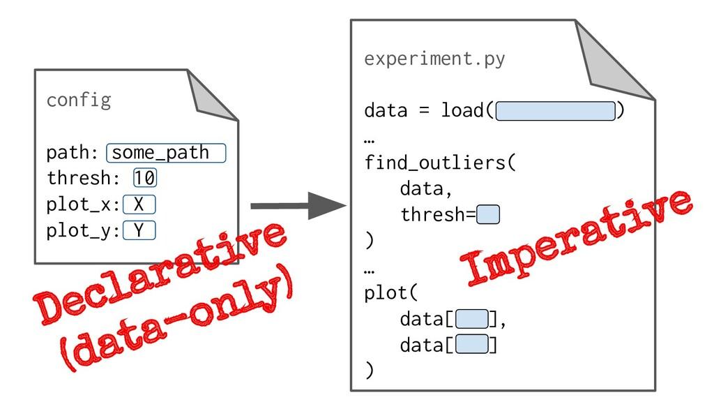 config path: some_path thresh: 10 plot_x: X plo...