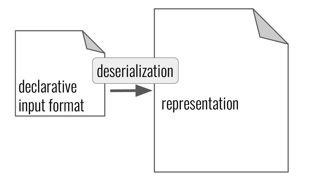 declarative input format representation deseria...