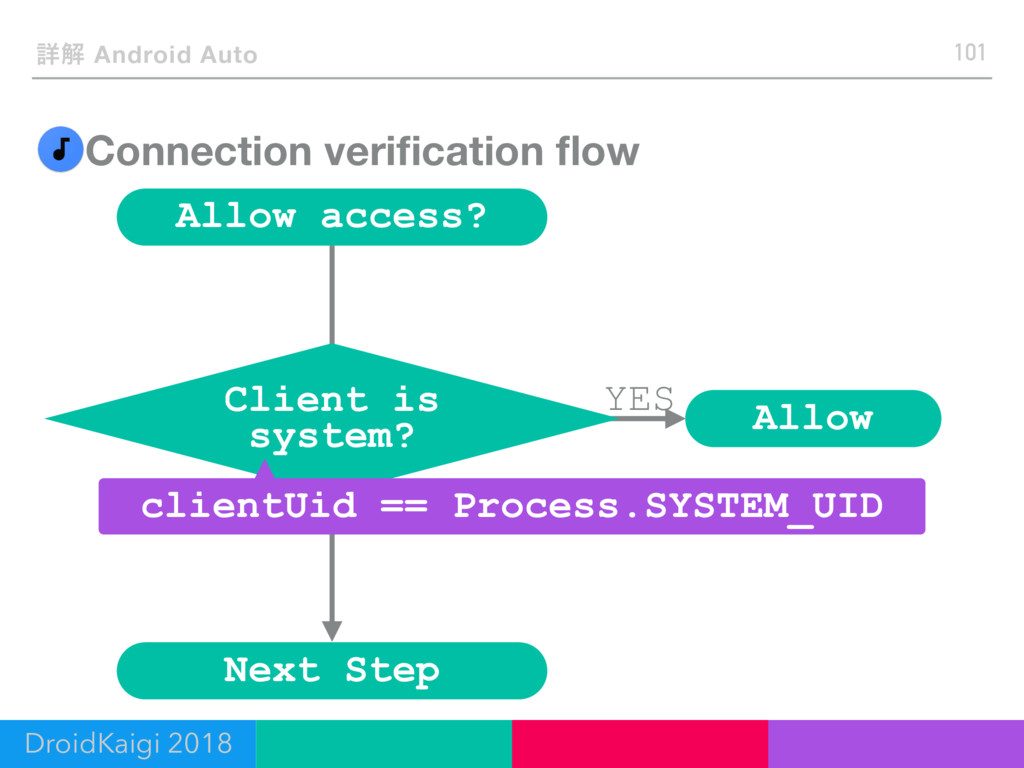 No Connection verification flow 101 ৄղ Android Au...