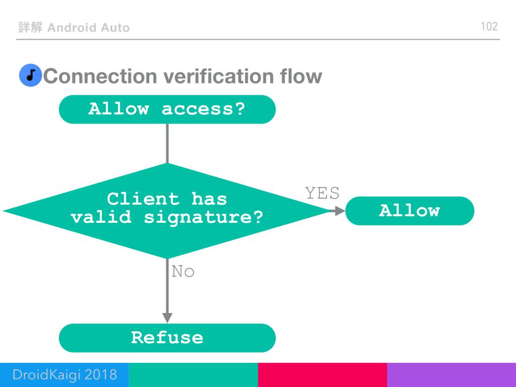 Connection verification flow 102 ৄղ Android Auto ...
