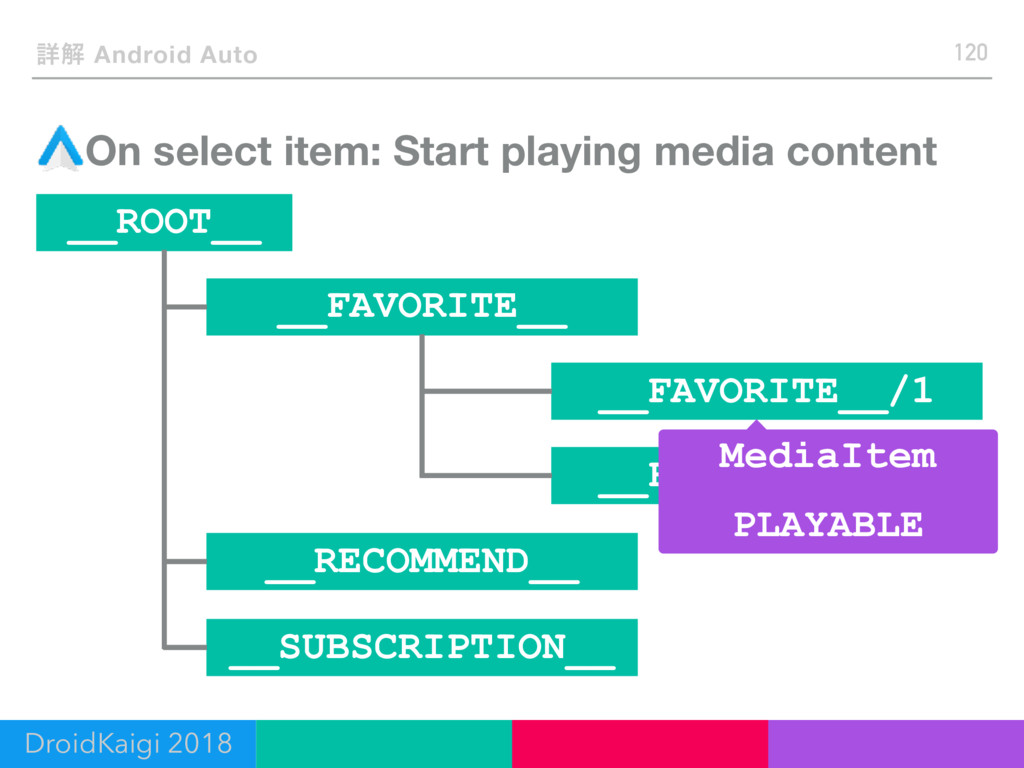 ৄղ Android Auto On select item: Start playing m...