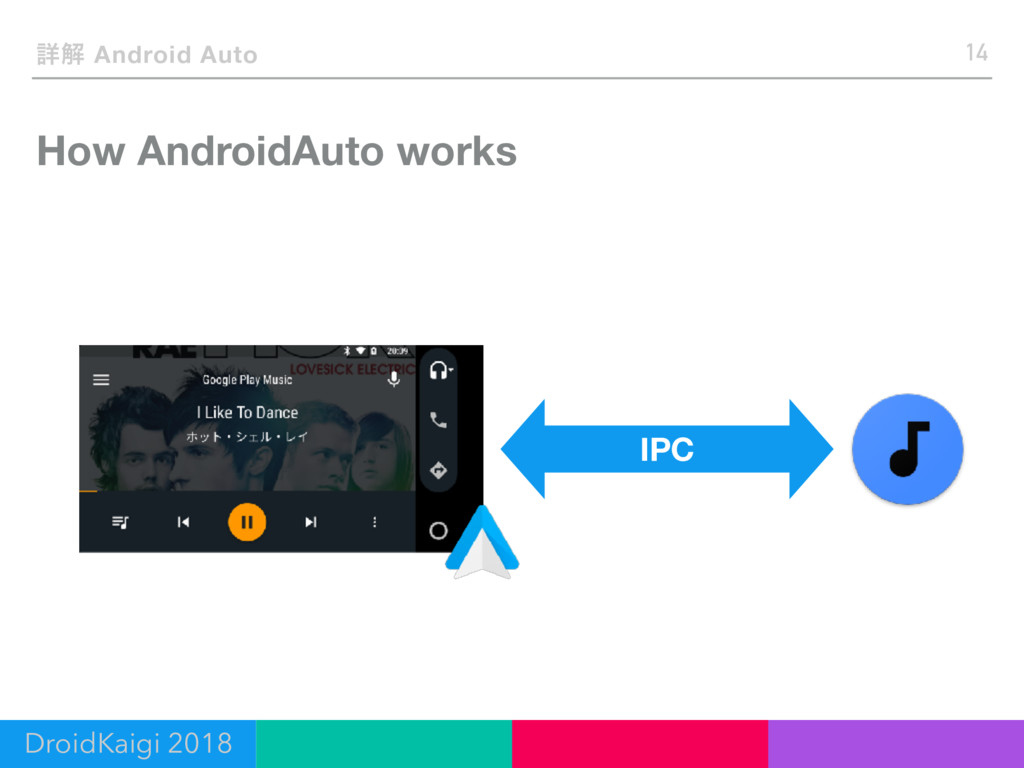 How AndroidAuto works 14 ৄղ Android Auto IPC Dr...