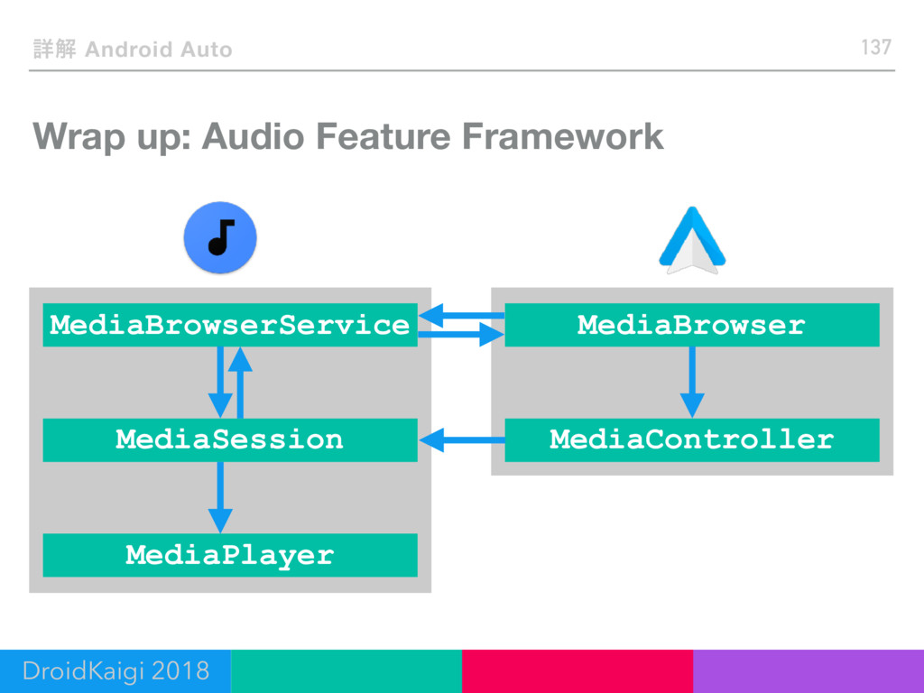 Wrap up: Audio Feature Framework 137 ৄղ Android...