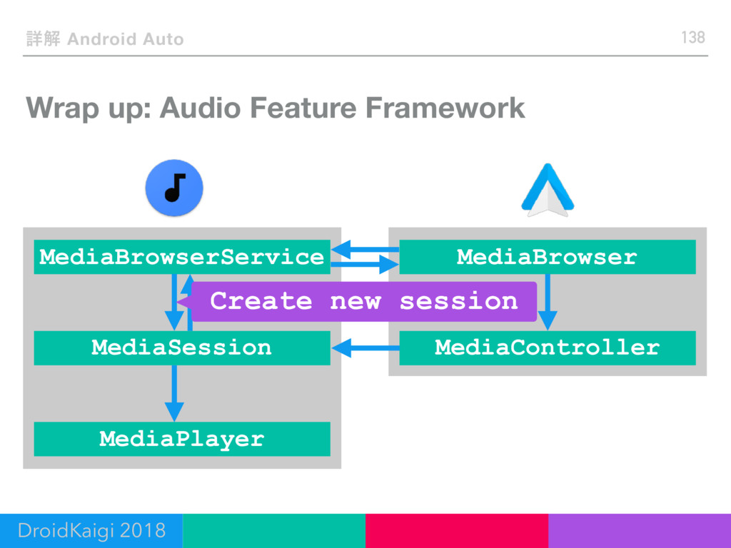 Wrap up: Audio Feature Framework 138 ৄղ Android...