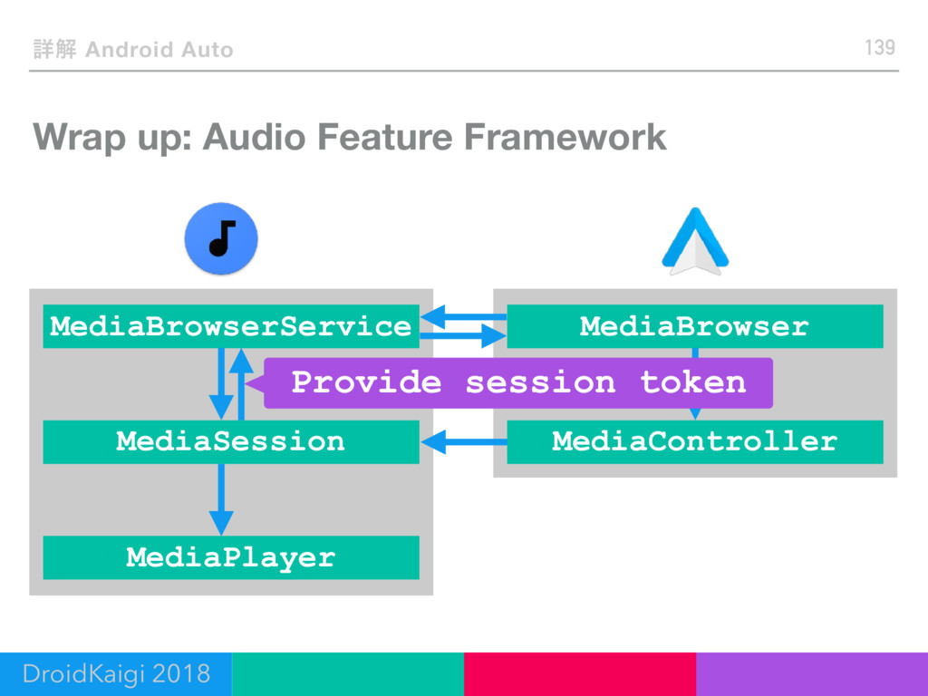 Wrap up: Audio Feature Framework 139 ৄղ Android...