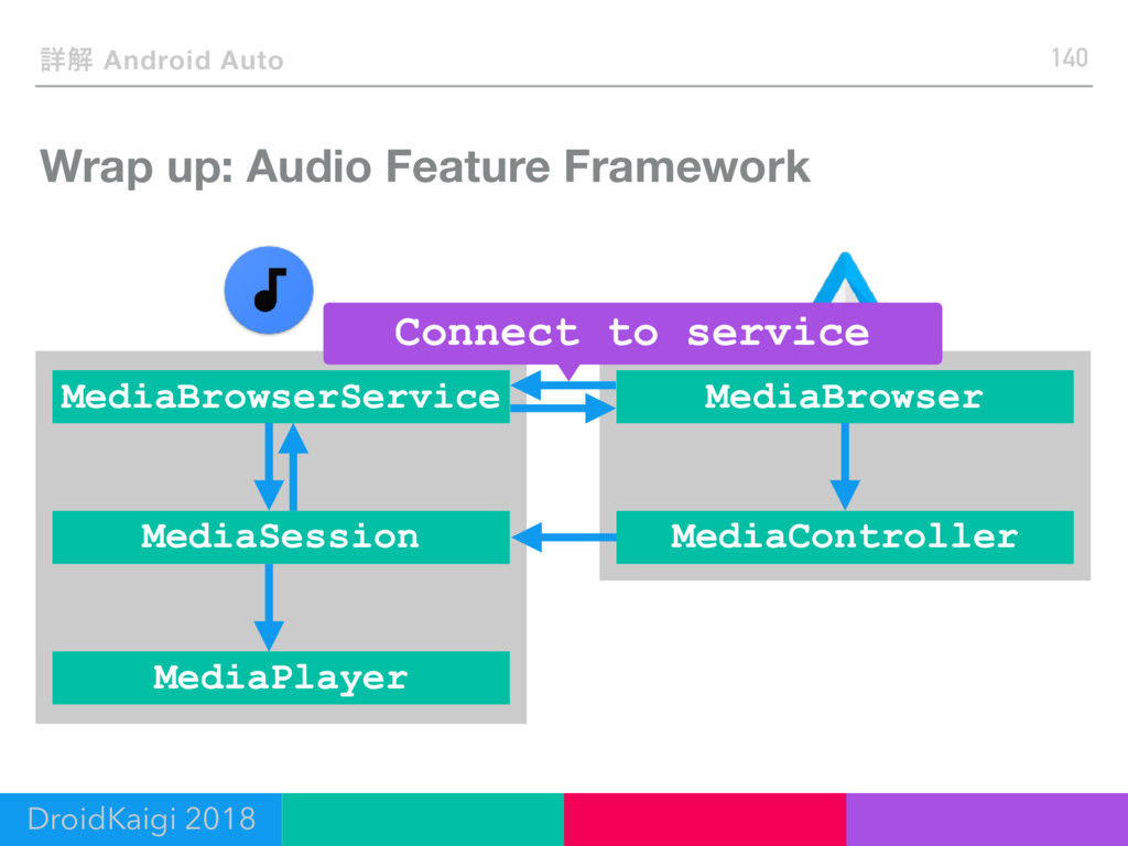 Wrap up: Audio Feature Framework 140 ৄղ Android...