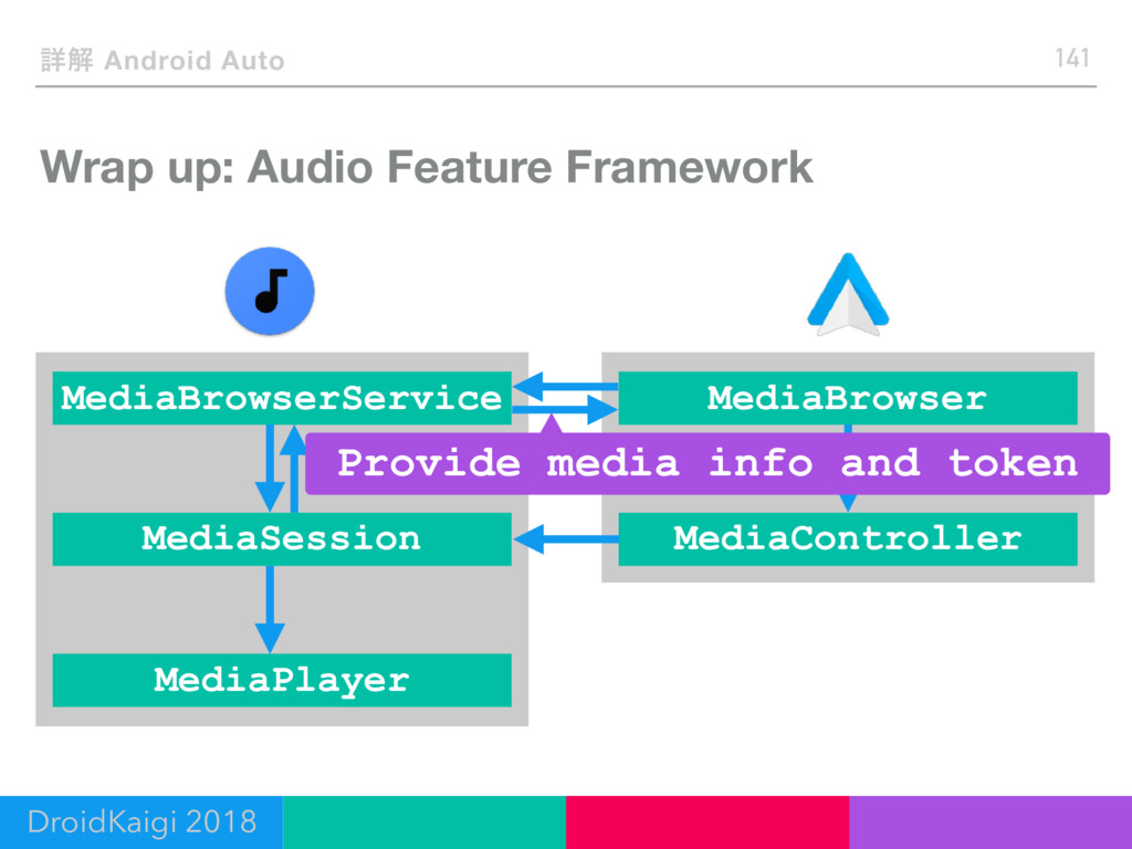 Wrap up: Audio Feature Framework 141 ৄղ Android...
