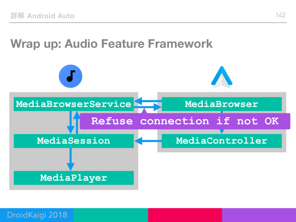 Wrap up: Audio Feature Framework 142 ৄղ Android...