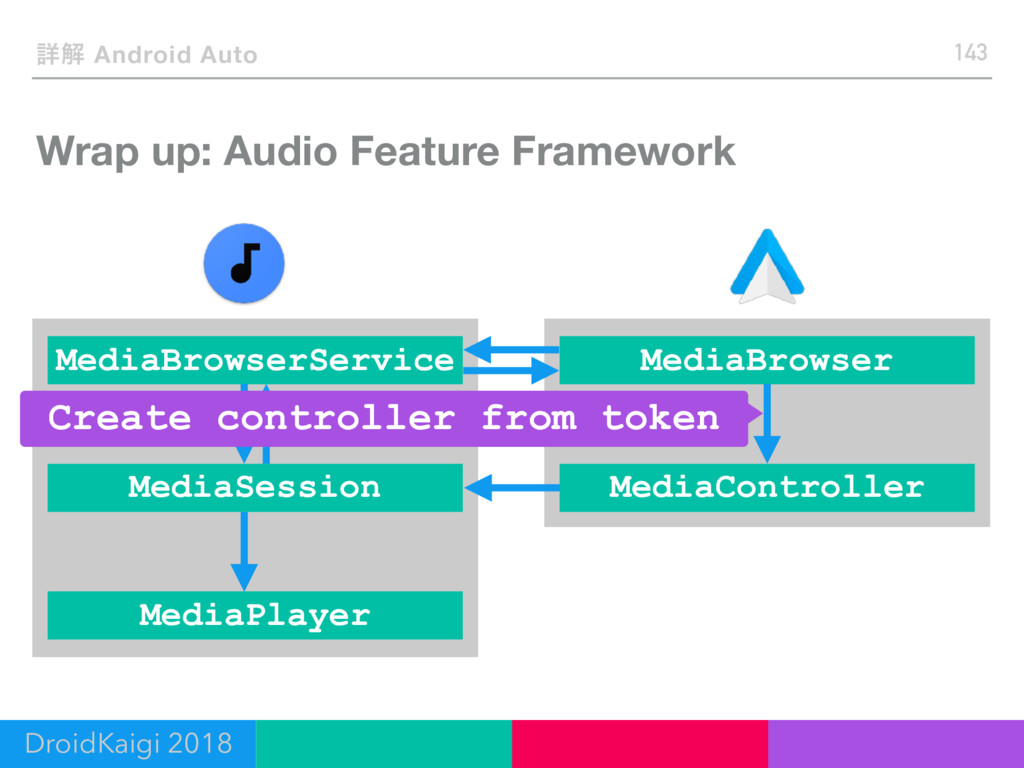 Wrap up: Audio Feature Framework 143 ৄղ Android...
