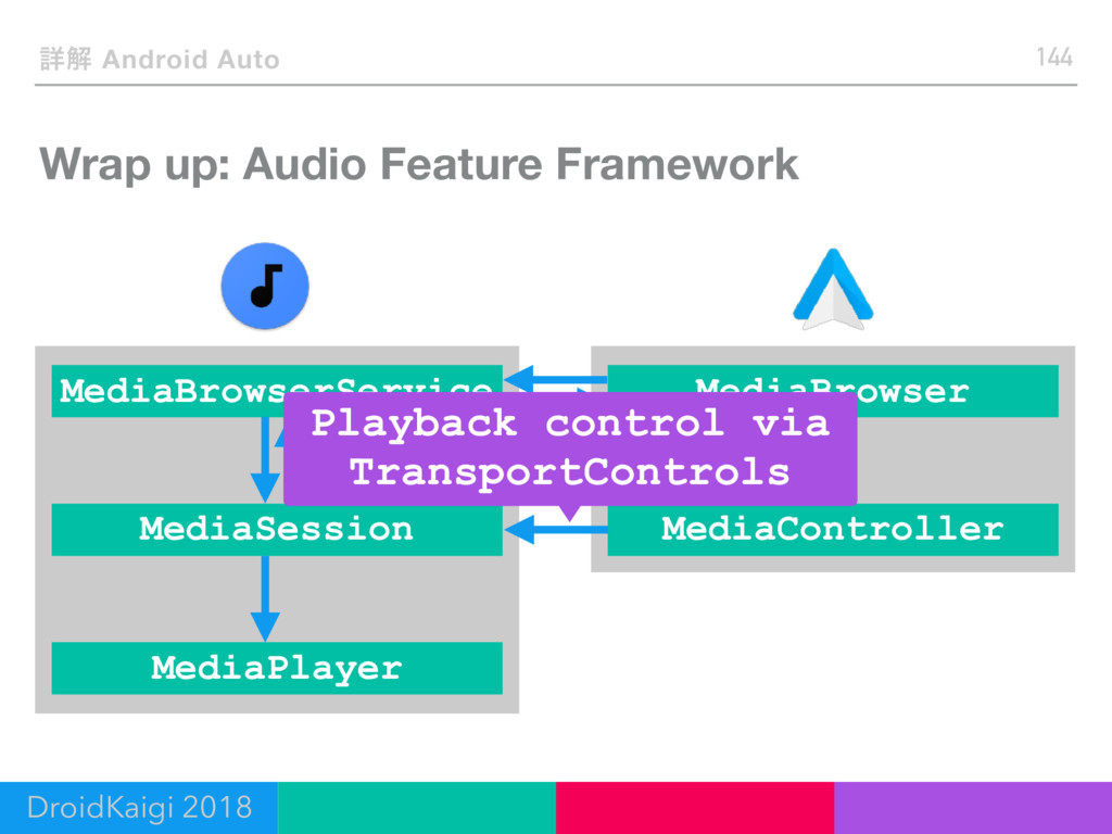 Wrap up: Audio Feature Framework 144 ৄղ Android...