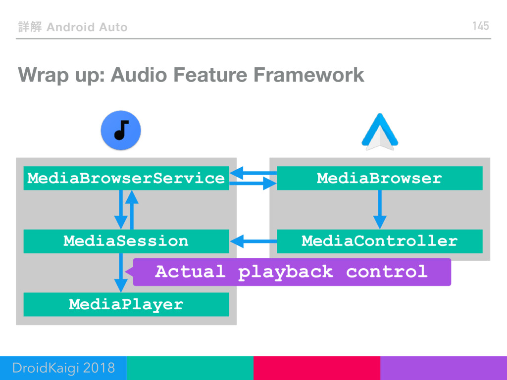 Wrap up: Audio Feature Framework 145 ৄղ Android...