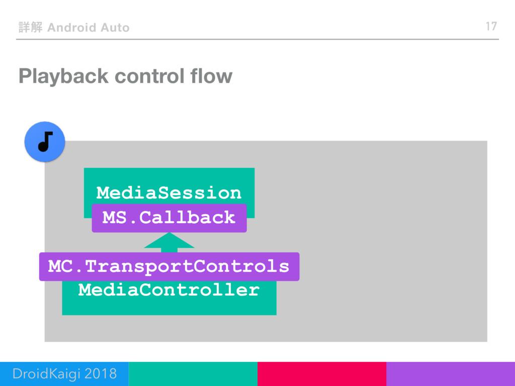 Playback control flow 17 ৄղ Android Auto DroidKa...