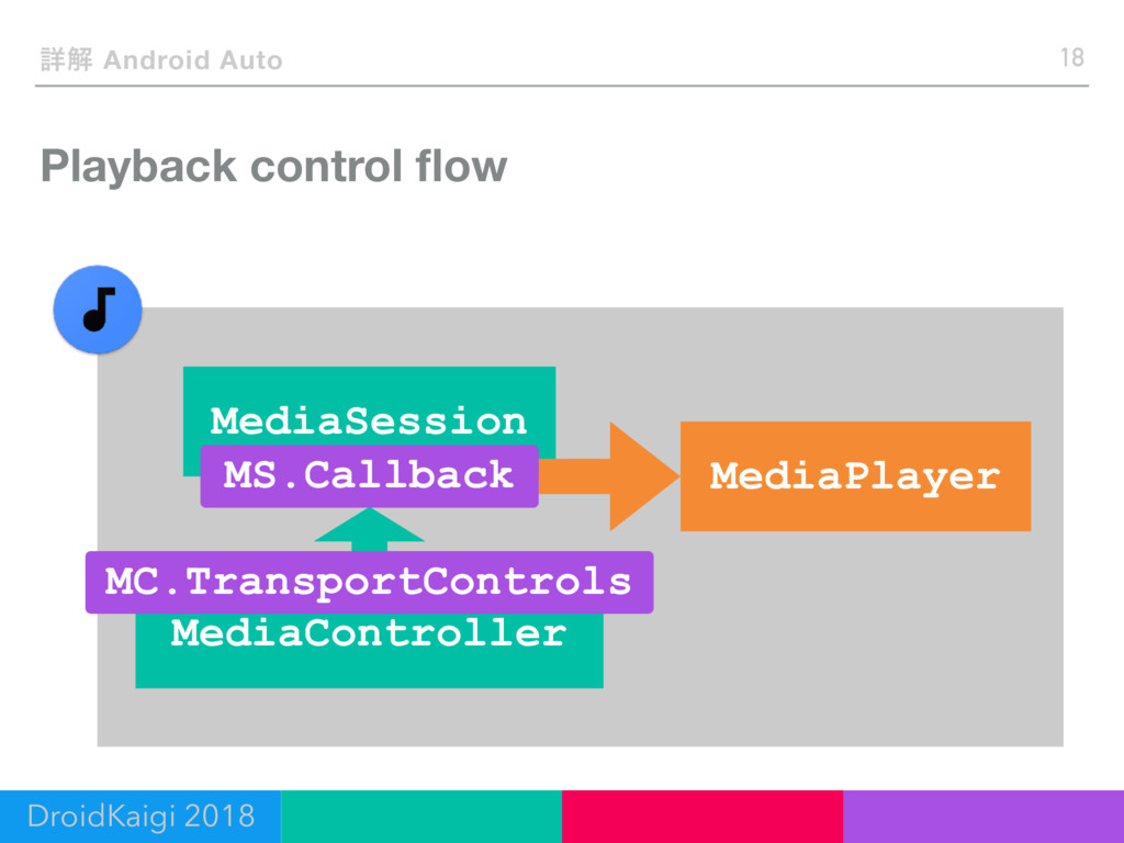 Playback control flow 18 ৄղ Android Auto DroidKa...