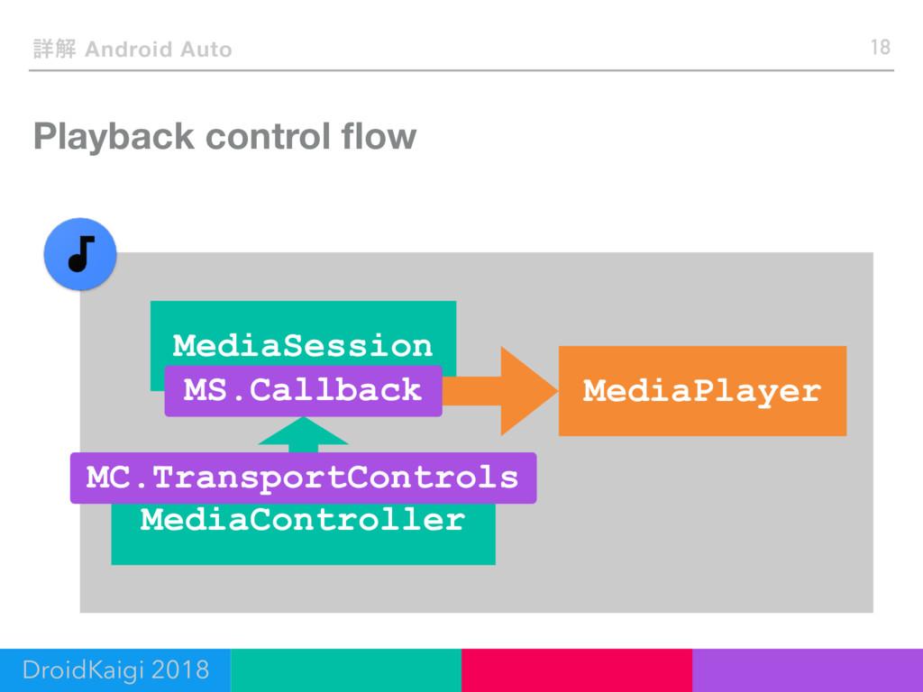 Playback control flow 18 ৄղ Android Auto DroidKa...