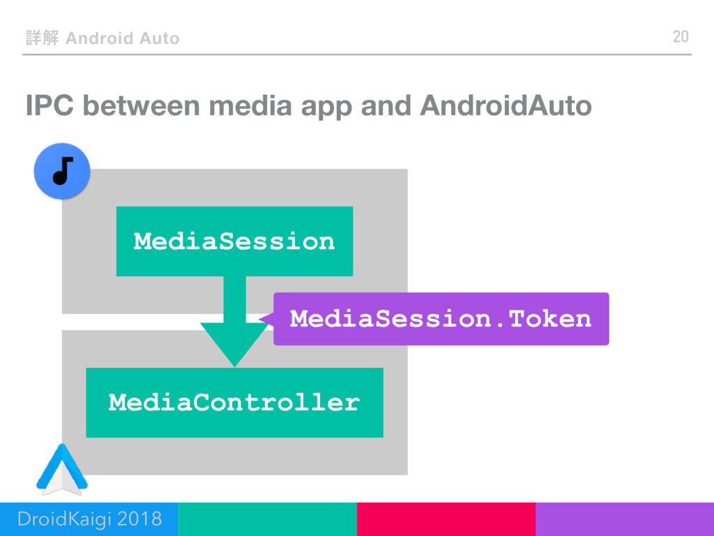 IPC between media app and AndroidAuto 20 ৄղ And...