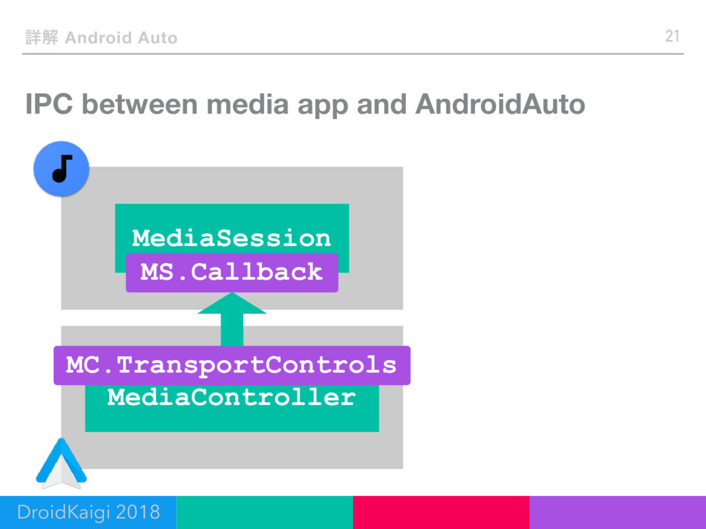 IPC between media app and AndroidAuto 21 ৄղ And...