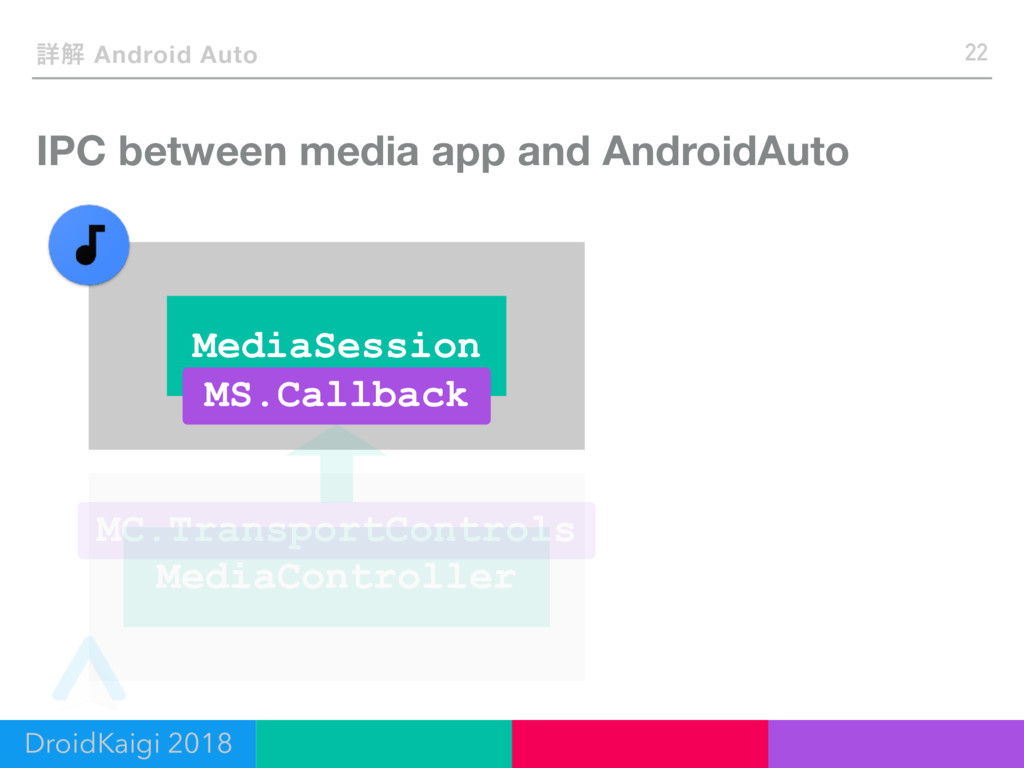 IPC between media app and AndroidAuto 22 ৄղ And...